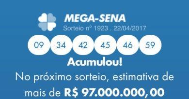 Mega-Sena acumula em R$ 97 milhões