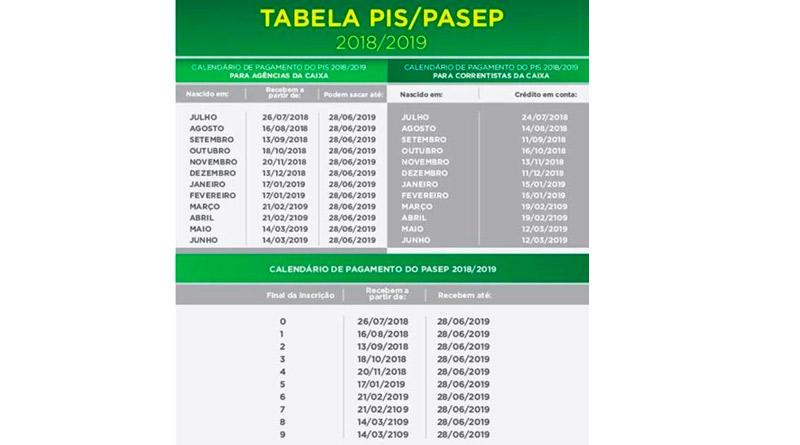 Resultado de imagem para PIS/PASEP Nascidos em maio e junho recebem Abono Salarial 2017 a partir desta quinta-feira